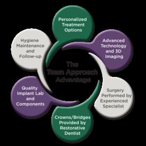 The Team Approach Advantage Diagram
